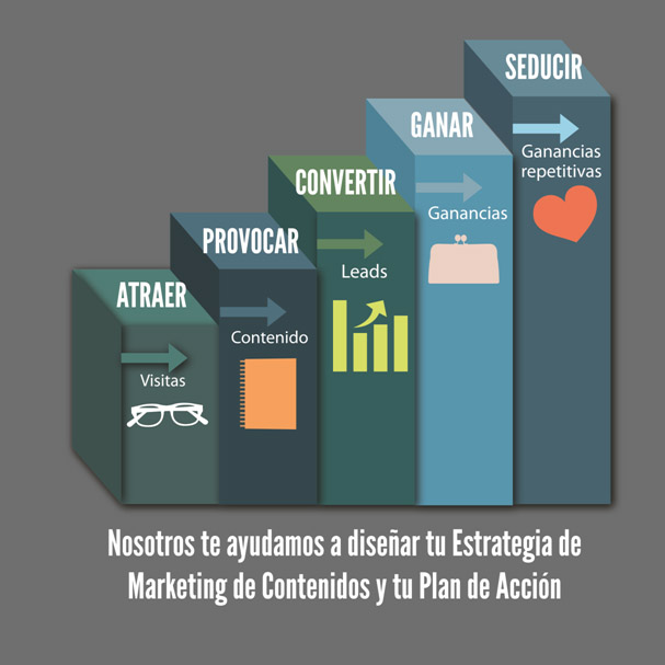 Social Selling - Social Selling y Marketing de Contenidos